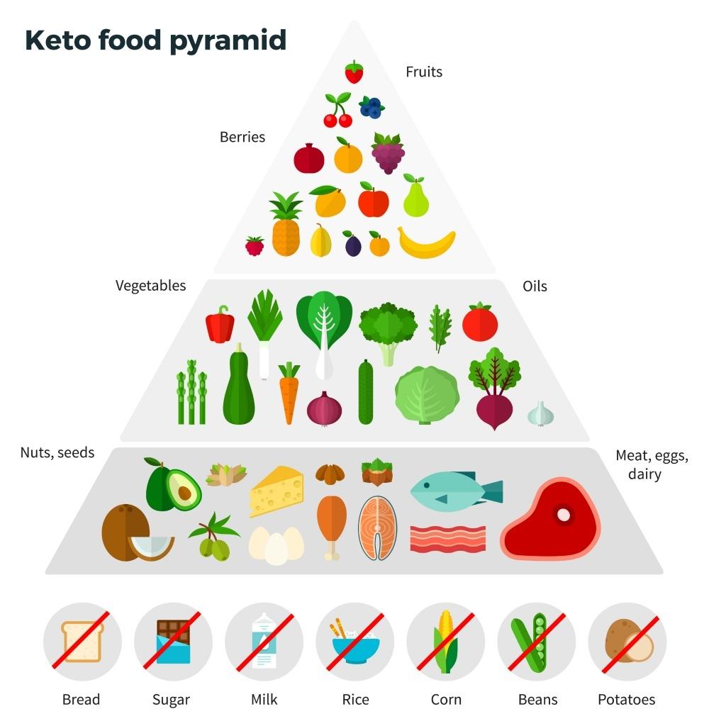 The Keto Diet for Beginners Plus 5 Keto Snacks   Tasty